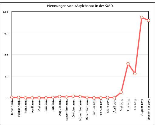 SMD_Asylchaos
