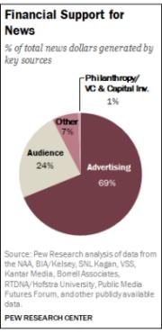 news_revenue